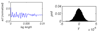Autocovariance function (left) and height distribution function (right) of a 1D Gaussian random rough surface profile