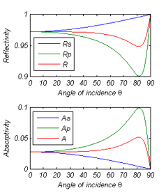 MATLAB plots of reflectivity and absorptivity as a function of angle of incidence using Fresnel's equations