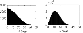 MATLAB plots of inclination angle distributions for 1D (left) and 2D (right) gaussian random rough surfaces