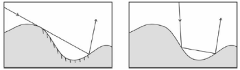 Shadowing (left) and multiple scattering (right) illustrations